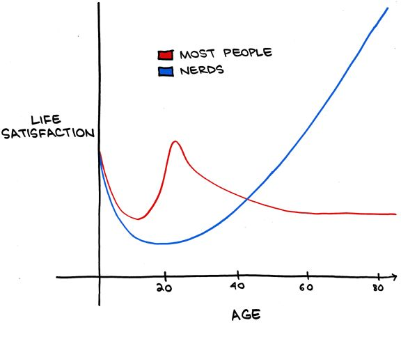 Life Satisfaction Graph: Nerds vs. Most People. Love it - I'll be a math nerd all day long.