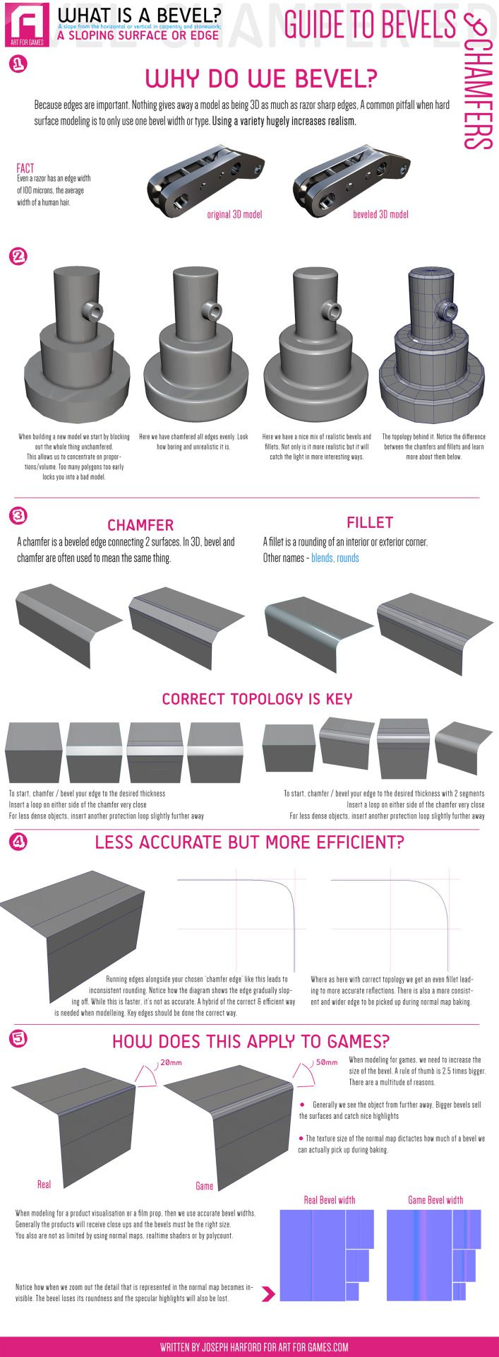 BEVELS AND CHAMFERS (modeling) Today I found this guide to bevels . Really useful if you are starting to learn 3D modeling. It is important to pay attention to this kind of details when modeling, it really makes a difference =) SOURCE