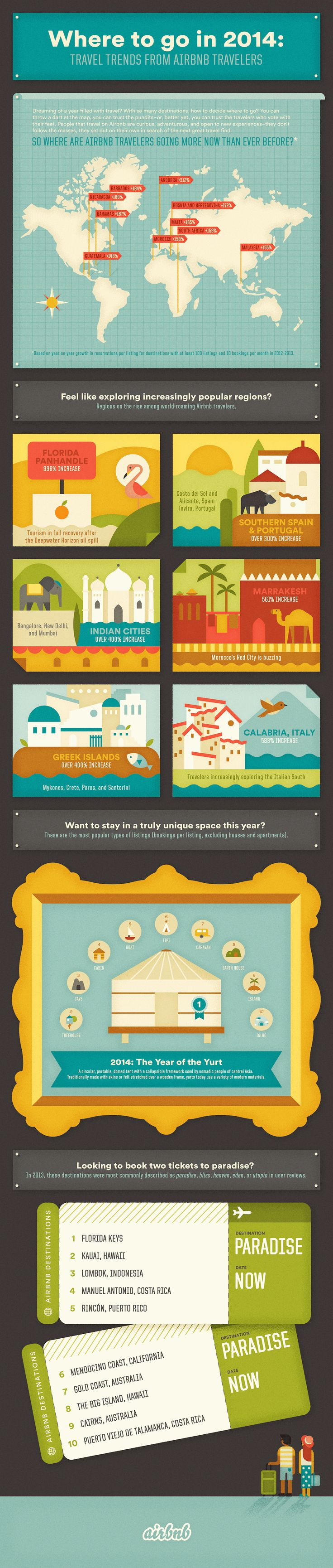 Airbnb 2014 #infographic where do travelers go this year?