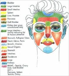 An  interesting diagram that shows what can cause acne on different areas of the face....