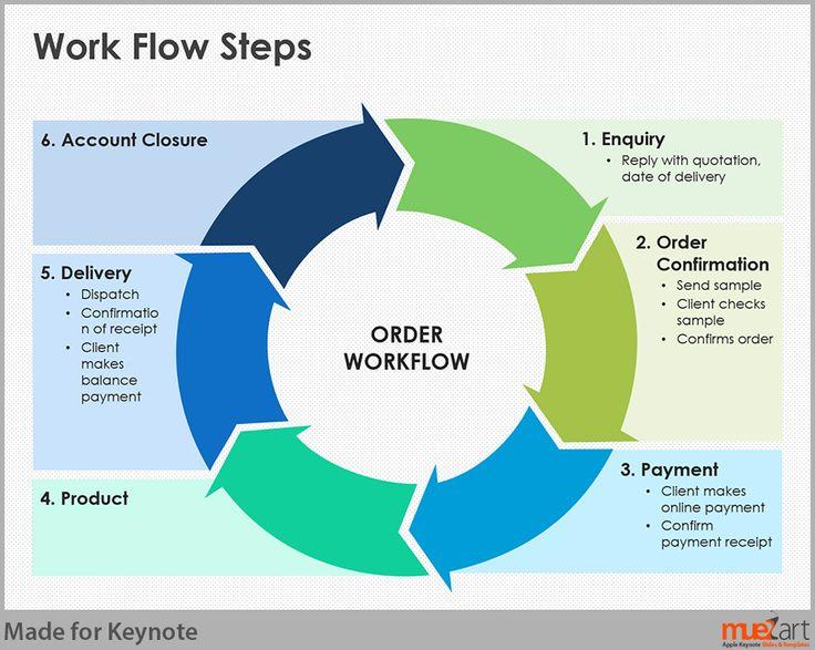 Work Flow Steps - Apple Keynote Slide