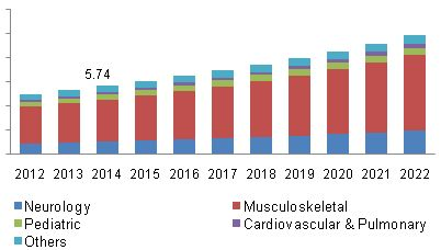 Physiotherapy Equipment Market Is Boosted By Rising Prevalence Of Neurological And Musculoskeletal Disorders By 2022: Grand View Research,…