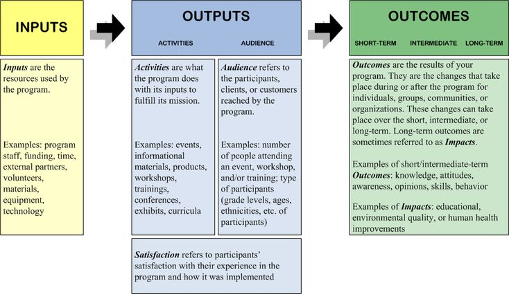 Logic Model- simple to understand and apply to your project Work - logic model template