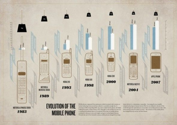 The Evolution of the Mobile Phone  source: http://higher-and-higher.com/2011/03/06/mobile-marketing-16-infographics/1-infographic-evolution-of-the-mobile-phone/