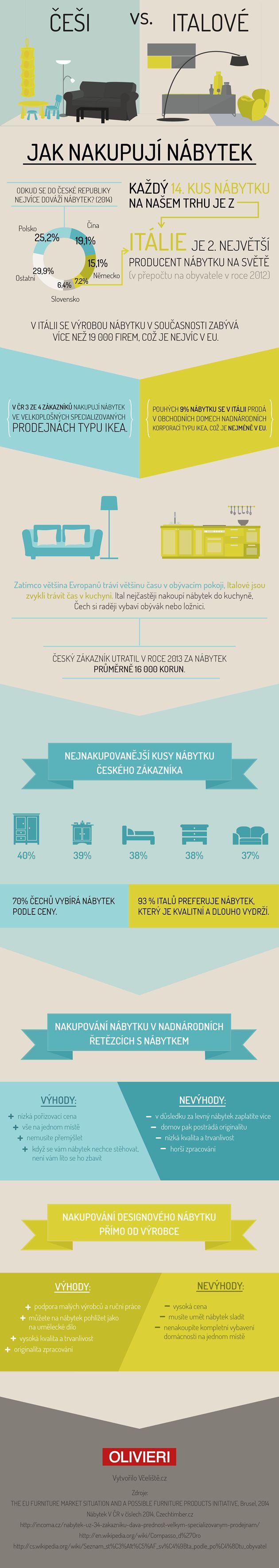 infografika - jak nakupují nábytek Češi a Italové