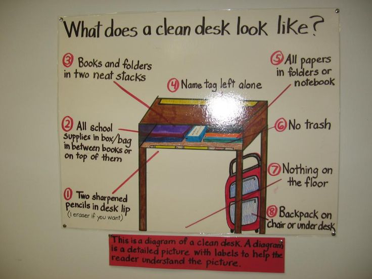 8 best images about anchor chart ideas on pinterest - How to keep your desk organized ...
