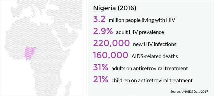 Nigeria has the second largest HIV epidemic in the world, with 3.2 million people living with HIV in 2016. However, the country's large population means that this equates to a relatively small prevalence rate compared to some East and Southern African countries, of 2.9% in adults.