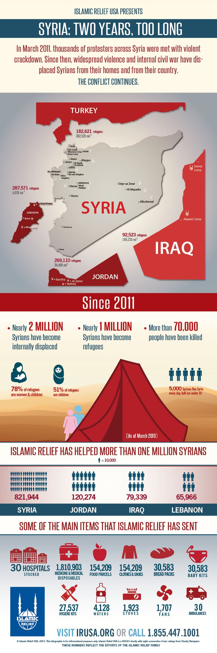 How have Islamic Relief donors helped #Syrians in need? Here's an infographic that breaks it down. Download it, share it, spread it -- the more people who know, the more people can help going forward. MILLIONS OF SYRIANS ARE STILL IN NEED OF HELP, and raising awareness is one way to inspire people to respond to the call for #humanitarian aid.