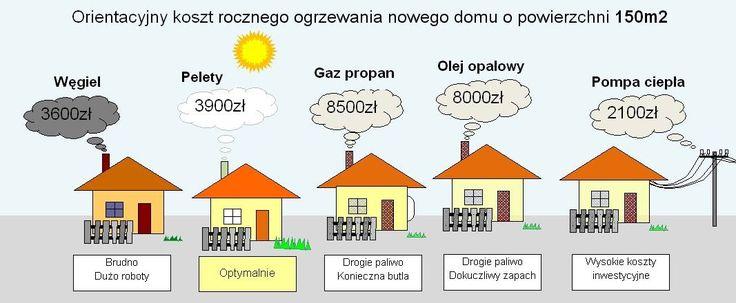 Pokazanie mocy i ilości danego paliwa do mocy i ilości pelletu  Równość kaloryczna  1000 litrów propanu to ok. 1,05 tony peletu 1000 litrów oleju opałowego to ok. 2.11 t. peletu 10 000 kwh energii elektrycznej to 1.89 t. peletu 1000 m3 gazu GZ-50 to ok. 1.95 t. pelety