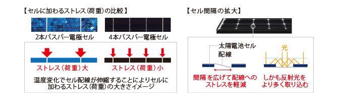 耐久性にすぐれた「太陽電池モジュール」  太陽電池モジュールの耐久性は、セルに加わるストレスに左右されます。そこで三菱は、独自の4本バスバー電極構造により、セルの耐久性を向上。さらに、セルとセルの間隔を広げることで、セル配線へのストレスも軽減しています。