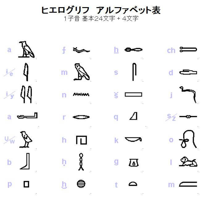 egyptian glyphs and meanings - photo #14