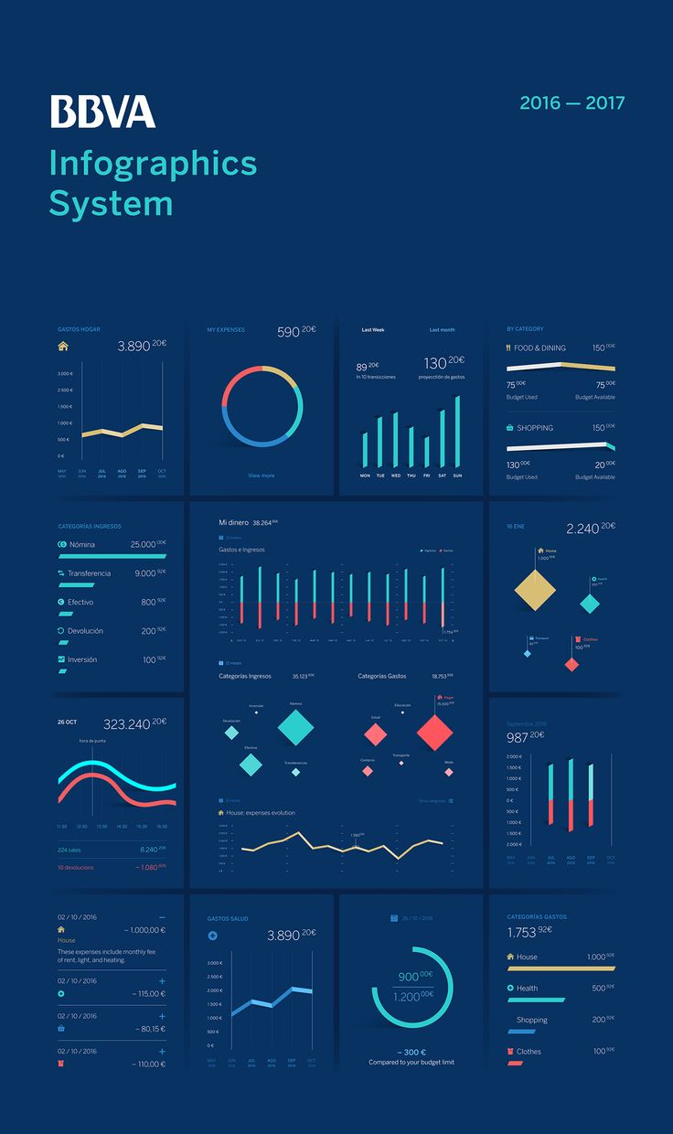 """Animation: Check out this @Behance project: """"BBVA Infographic System"""" https://www.behance.net/gallery/54712067/BBVA-Infographic-System"""