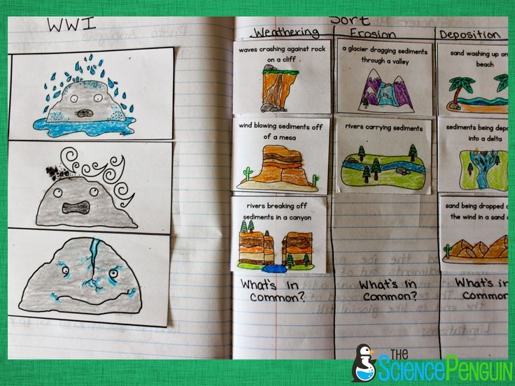 Weathering, Erosion, and Deposition Notebook Photos: Water, Waves, and Ice Fold-up and Weathering, Erosion, and Deposition Sort