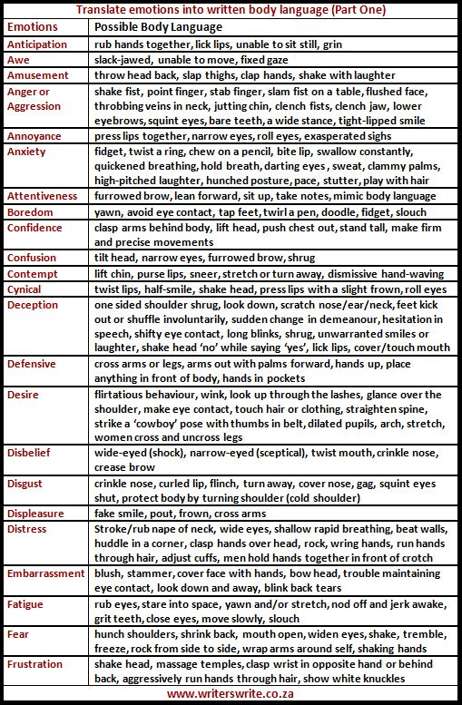 Cheat Sheets for Writing Body Language - Writers Write. Where has this been all my life?-Previous Pinner