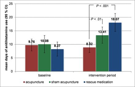 Impact of acupuncture on antihistamine use in patients suffering seasonal allergic rhinitis