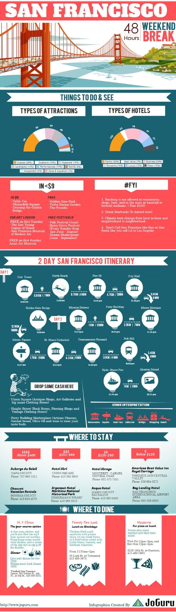 Check out what our friends over atJoGuru put together. It's a two-day itinerary designed to get you to the best sites in San Fran. Check out more details by clicking here: San Francisco Itineraries