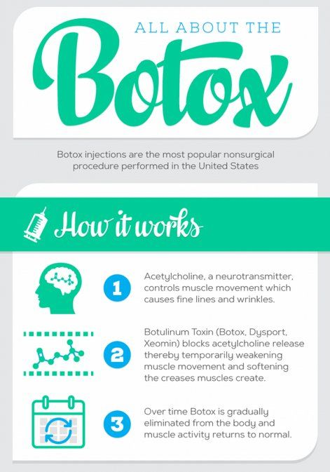 #Botox #Skincare Here's a breakdown of how Botulinum Toxin works!