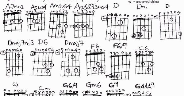 Drop D Tuning Chord Chart   love this D modal tuning or Celtic Tuning. Many chords sound rich ... #music