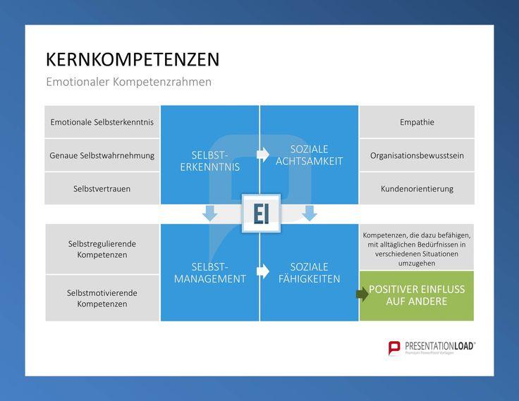 Kernkompetenzen – emotionaler Kompetenzrahmen: Selbsterkenntnis, Soziale Achtsamkeit, Selbstmanagement, Soziale Fähigkeiten // Kompetenzmanagement für PowerPoint @ http://www.presentationload.de/kompetenzmanagement-powerpoint-vorlage.html