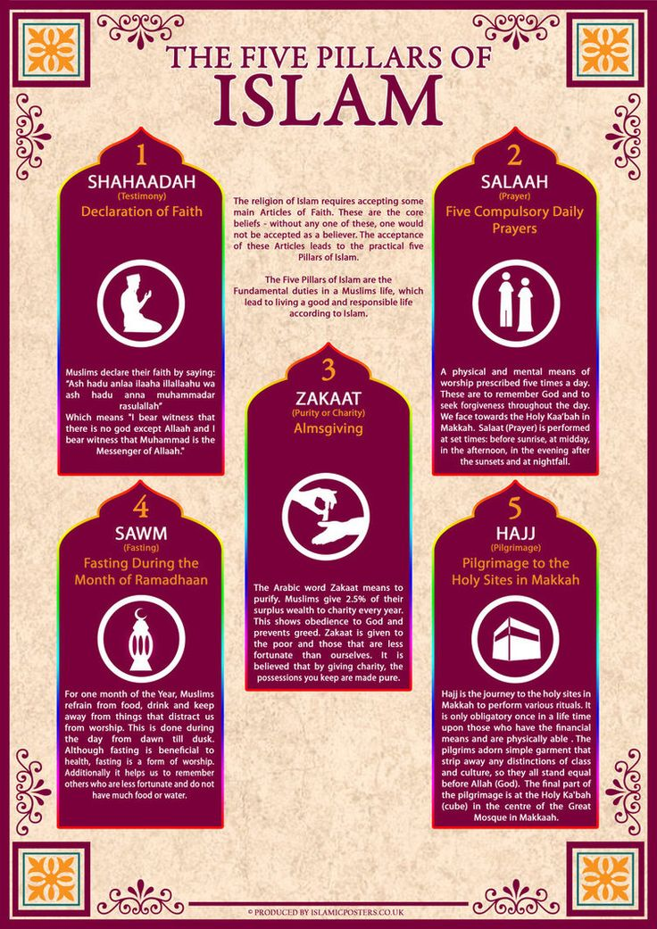 5 Pillars in Islam