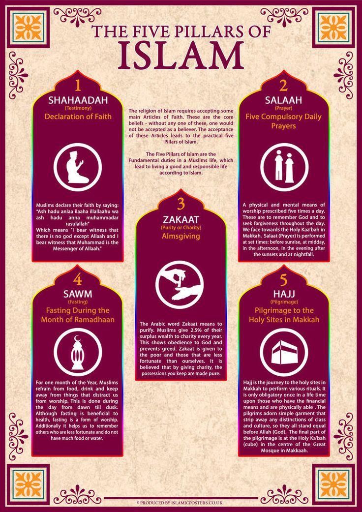 5 Pillars in Islam