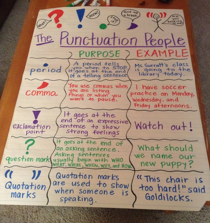 Punctuation People Anchor Charts Pinterest