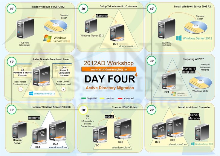 ad2012 day 4 outline