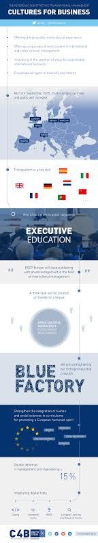 ESCP Europe, the only truly pan-European business school, has launched its new 'Cultures for Business' or 'C4B' strategy designed to develop a new generation of international and transnational business leaders, who can understand and embrace the opportunities offered by cultural diversity. http://escpeuro.pe/1J7DV8G