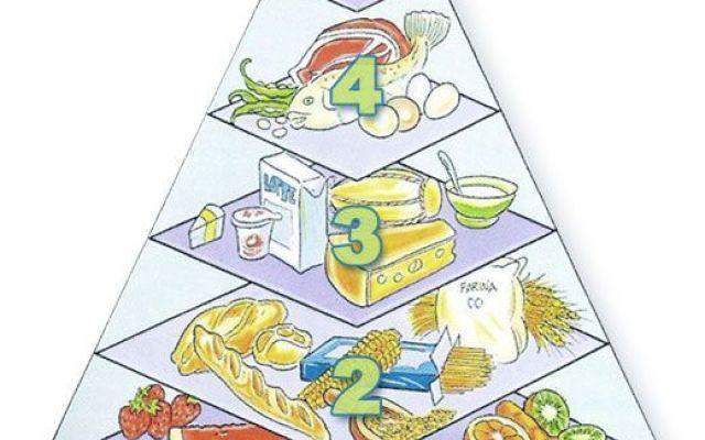 Piramide alimentare per educare i bambini ad una sana alimentazione Utilizzare come riferimento la piramide alimentare è un ottimo sistema unito all'attività fisica, per cercare di condurre i bambini ad assumere un corretto stile di vita per una crescita più sana, in #piramidealimentare #bambini #obesità