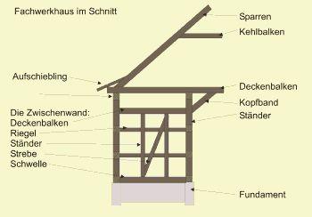 ber ideen zu fachwerk auf pinterest fachwerkhaus. Black Bedroom Furniture Sets. Home Design Ideas