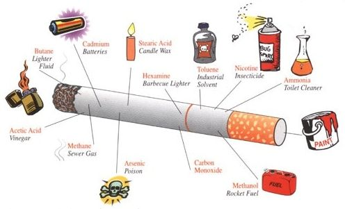 "Let's Show You ""What Are The Health Risks Of Smoking?!"""