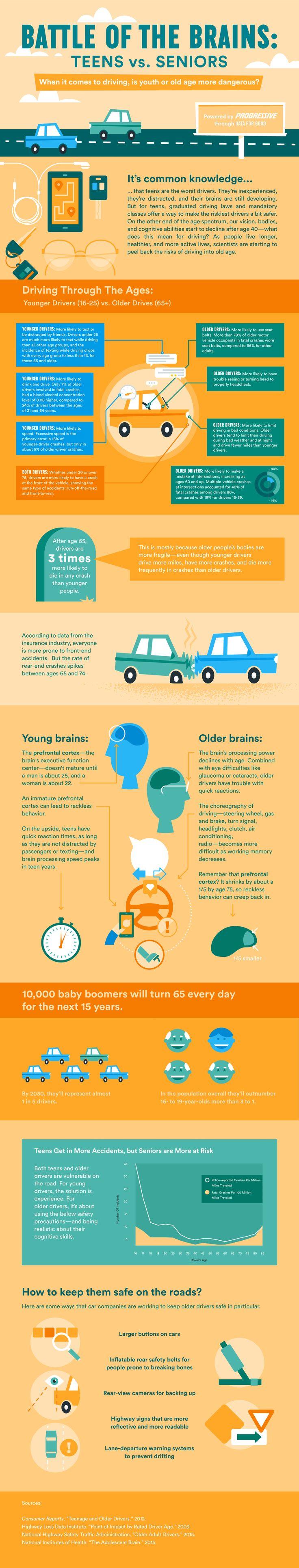 Teens vs. Seniors: Who's More Dangerous On The Road?