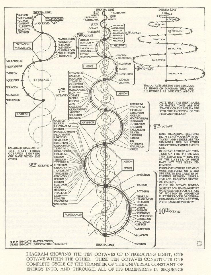 walter russell ten octave integration and desintigration chart