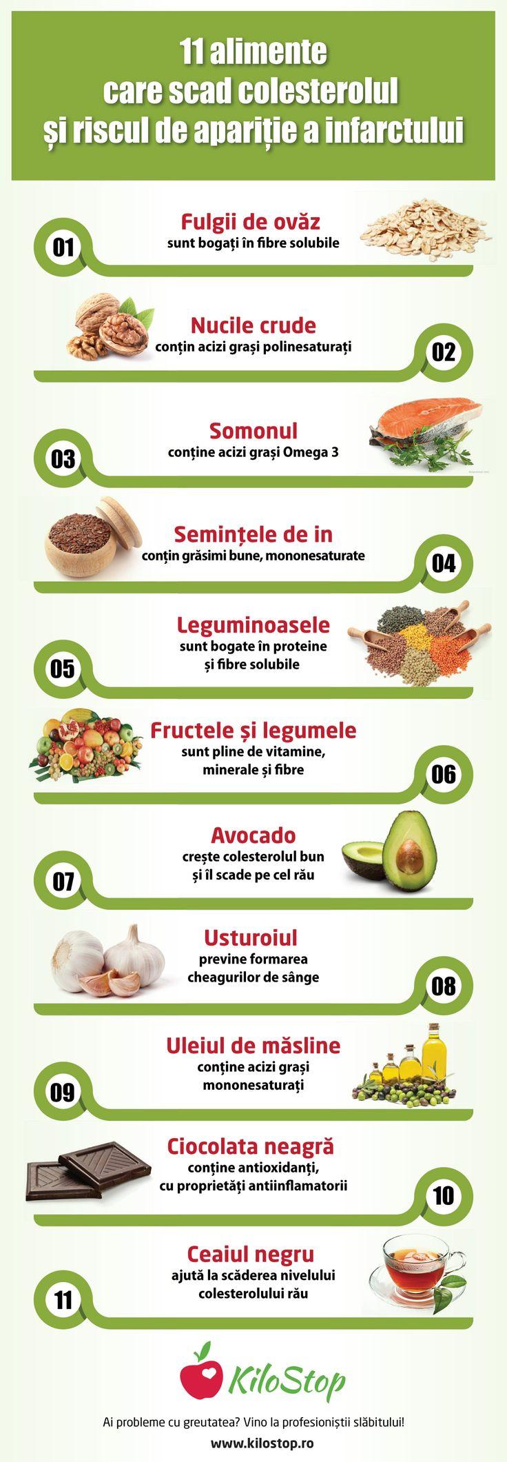 Ţine-ţi colesterolul sub control cu aceste 11 alimente! #colesterol #dieta
