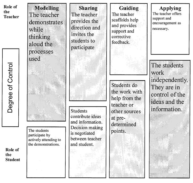 what is the relationship between lesson planning and student engagement