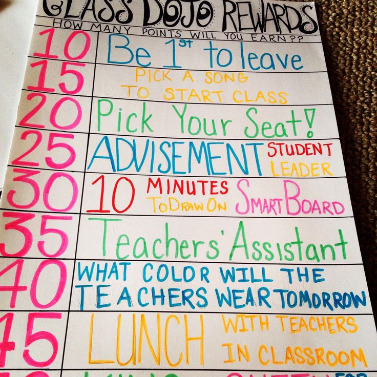 Class Dojo Rewards Poster! Relate positive behavior with privileges (like in real life) versus candy or prizes.  (50 points is King or Queen for the day!)