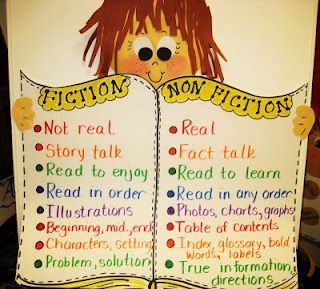 """fiction, nonfiction anchor chart- helps the kids see the differences; I would add that fiction is something that could happen and non-fiction is something that has actually happened if it's a story.  My students think """"not real"""" means """"could never happen"""""""