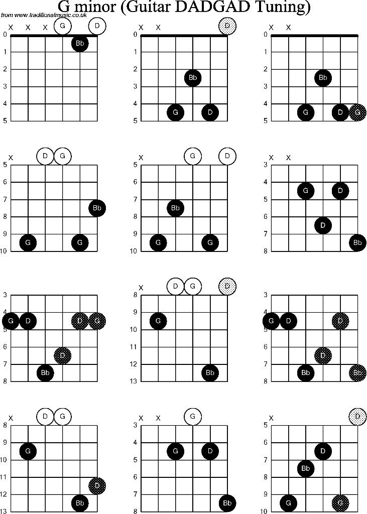 Pin By Anthony Walangitang On Chords And Scales Guitar Chords B Guitar Chord Guitar Lessons