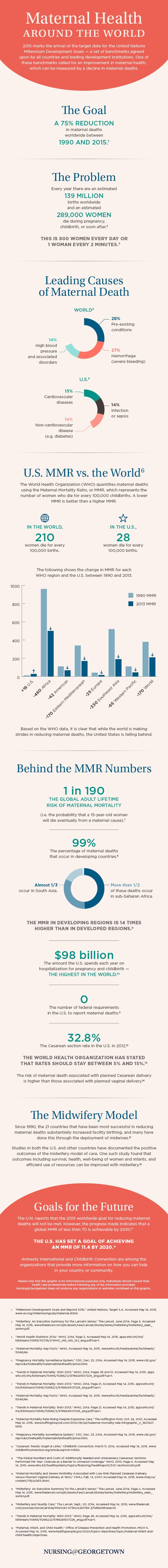 Maternal Death Rates Are Decreasing Everywhere But The U.S.