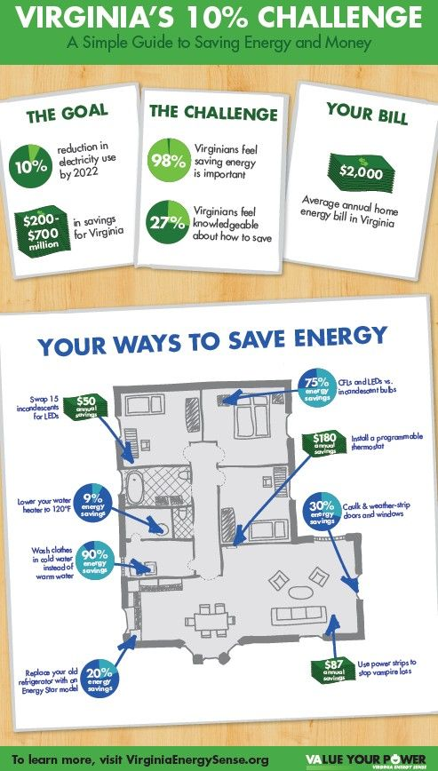 30 best images about Energy Saving Graphics on Pinterest ...