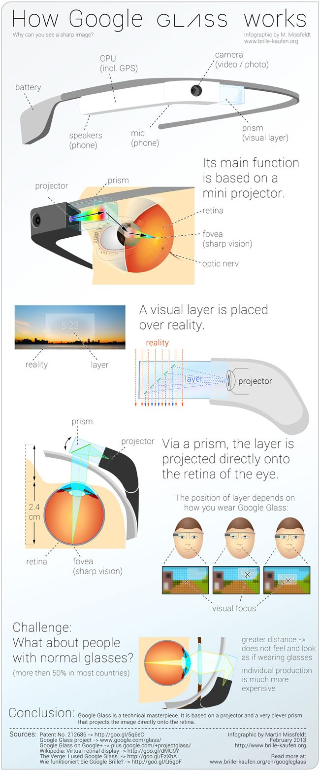 How Google Glass Works [Infographic] #technology