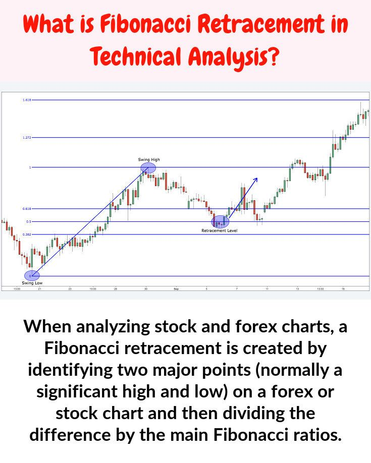 In Stock Chart Analysis A Fibonacci Retracement Is Established By
