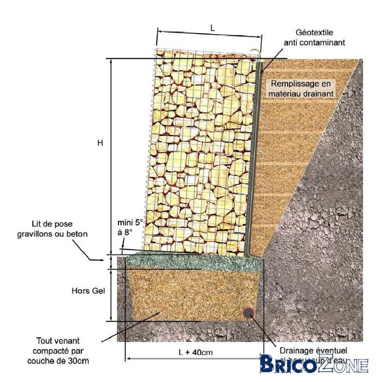 Gabion Wall Design Guide Bing Images