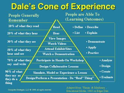 Dale's Cone of Experience- how much of what your students learn are they going to retain? It all depends on how many of these ways you use in your teaching.