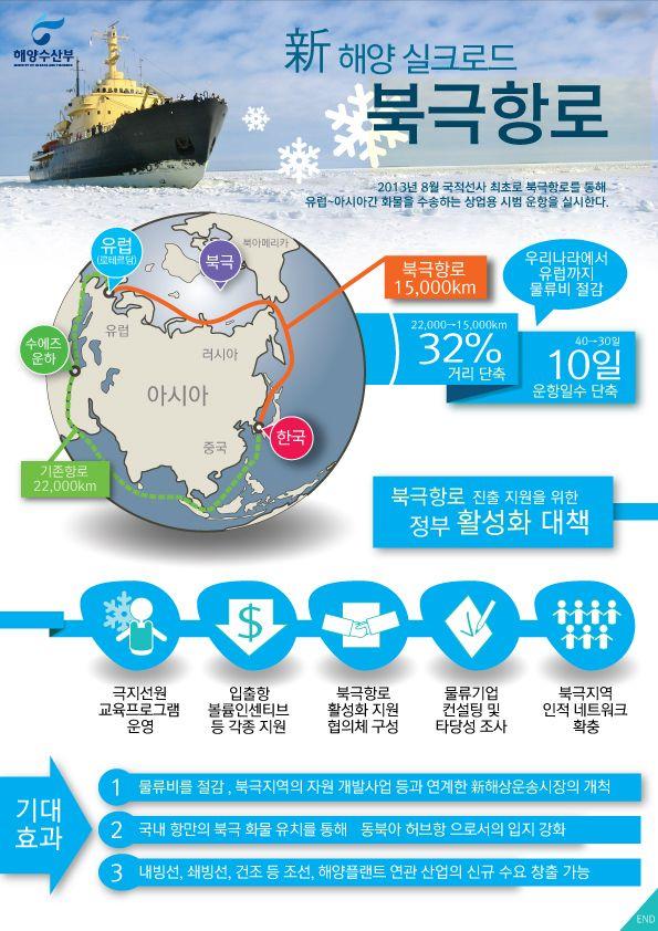 2013년 8월 국적선사 최초로 북극항로를 통해 유럽-아시아간 화물을 운송하는 상업용 시범 운항을 실시합니다. 거리로는 기존의 32%를 절감할 수 있고, 운항일수로는 10일이나 단축할 수 있는 新해양실크로드라고 할 수 있는데요. 새로운 북극항로를 인포그래픽으로 소개해 드립니다.