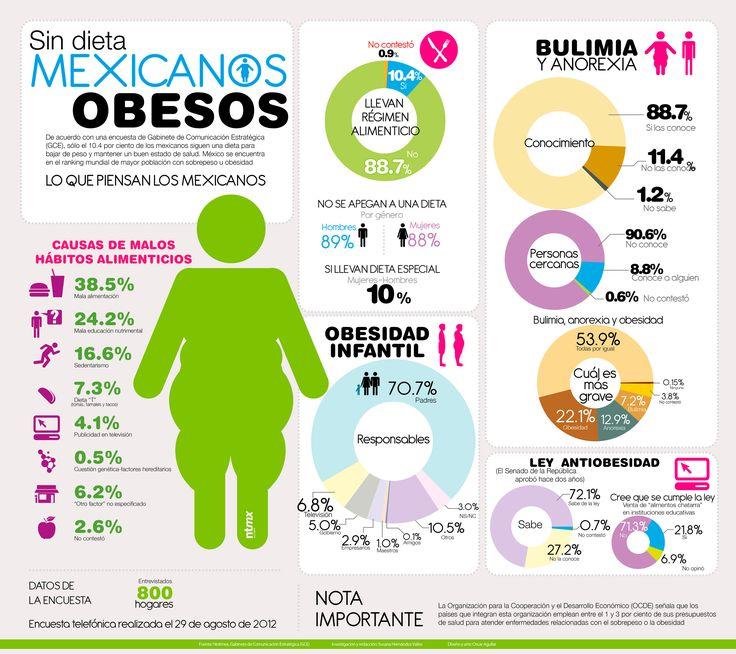 Secretaría de salud dieta México