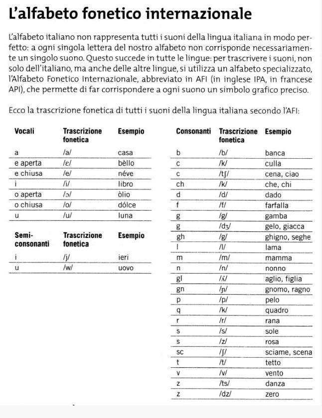 l'alfabeto fonetico internazionale