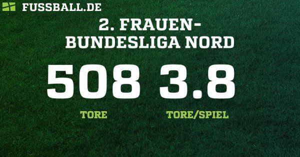 Frauen 2.Bundesliga 2015/2016 im Deutschland: Alle Ergebnisse, die Tabelle und der komplette Spielplan der Frauen 2.Bundesliga der Frauen aus dem Landesverband Deutschland bei FUSSBALL.DE