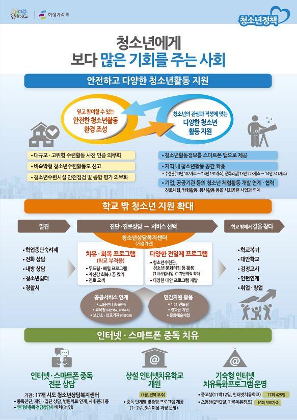 2014 여성가족부 업무보고_청소년 지원 확대