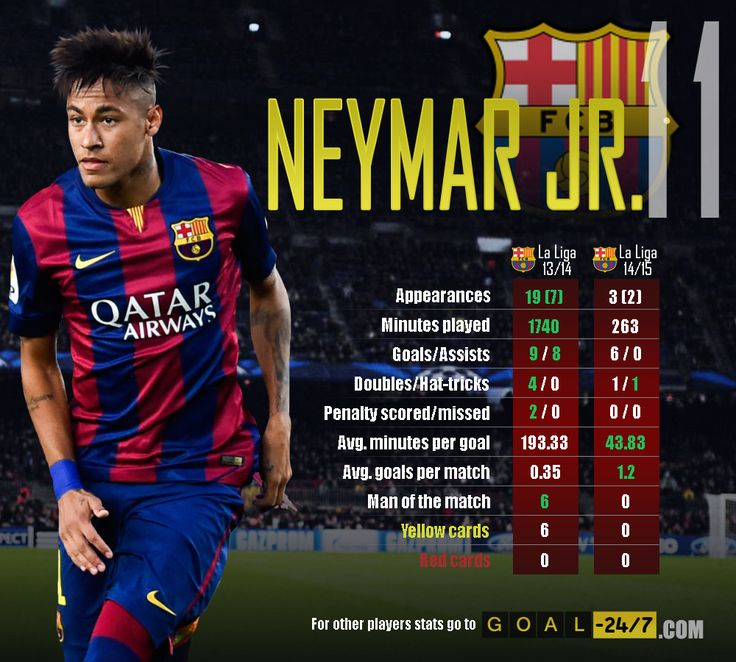 Neymar Jr. is starting to find his scoring ways at Barcelona.  Compared to last season when he scored 9 goals in 26 games, in just 5 appearances this season he already scored 6 times, 1 more than Leo Messi.  Will he be able to keep up this pace and win this year Top Goalscorer trophy in La Liga?  Neymar's full profile on goal-247.com: http://www.goal-247.com/LaLiga/FC-Barcelona/1870/Neymar-da-Silva-Santos-J%C3%BAnior